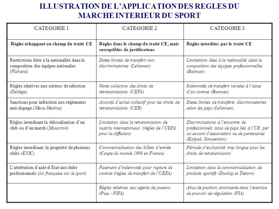 ILLUSTRATION DE LAPPLICATION DES REGLES DU MARCHE INTERIEUR DU SPORT CATEGORIE 1CATEGORIE 2CATEGORIE 3 Règles échappant au champ du traité CERègles da