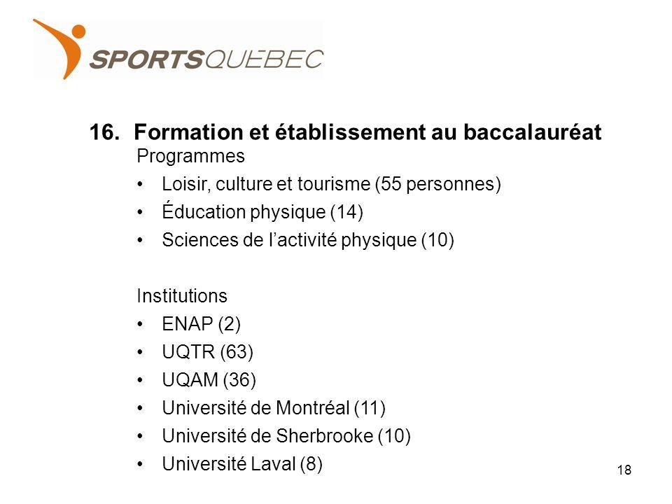 16.Formation et établissement au baccalauréat 18 Programmes Loisir, culture et tourisme (55 personnes) Éducation physique (14) Sciences de lactivité physique (10) Institutions ENAP (2) UQTR (63) UQAM (36) Université de Montréal (11) Université de Sherbrooke (10) Université Laval (8)