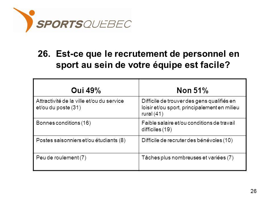 26.Est-ce que le recrutement de personnel en sport au sein de votre équipe est facile.