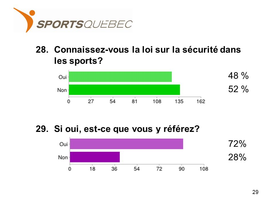28.Connaissez-vous la loi sur la sécurité dans les sports.