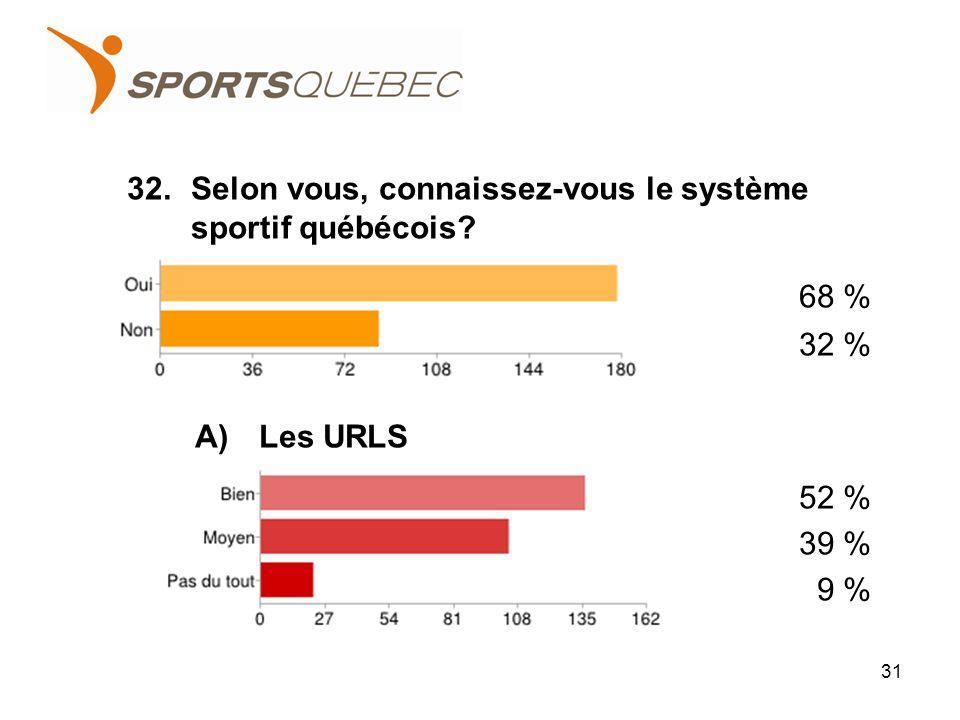32.Selon vous, connaissez-vous le système sportif québécois? 68 % 32 % A)Les URLS 52 % 39 % 9 % 31
