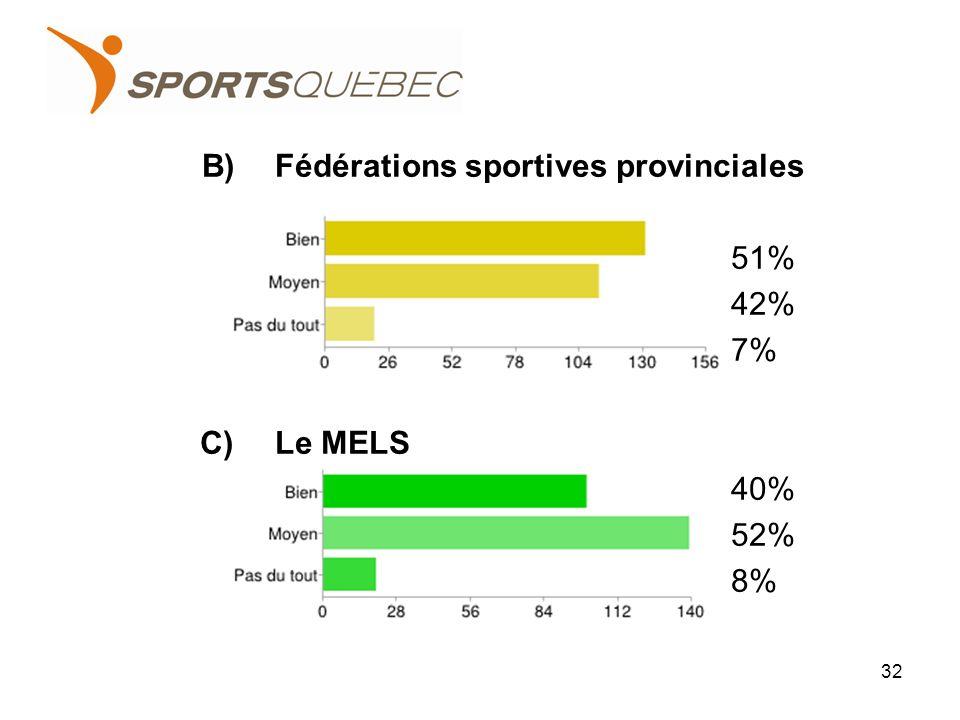 B)Fédérations sportives provinciales 51% 42% 7% C)Le MELS 40% 52% 8% 32