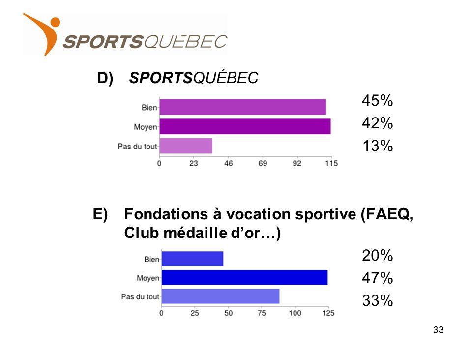 D)SPORTSQUÉBEC 45% 42% 13% E)Fondations à vocation sportive (FAEQ, Club médaille dor…) 20% 47% 33% 33
