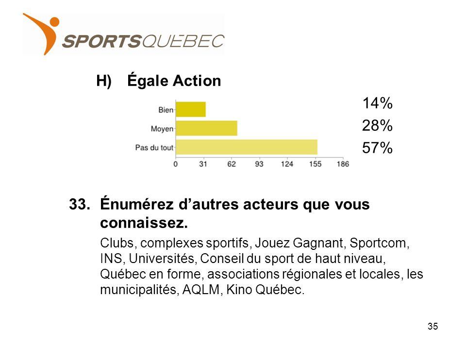 H)Égale Action 14% 28% 57% 33.Énumérez dautres acteurs que vous connaissez.