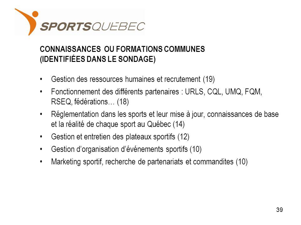 CONNAISSANCES OU FORMATIONS COMMUNES (IDENTIFIÉES DANS LE SONDAGE) Gestion des ressources humaines et recrutement (19) Fonctionnement des différents partenaires : URLS, CQL, UMQ, FQM, RSEQ, fédérations… (18) Réglementation dans les sports et leur mise à jour, connaissances de base et la réalité de chaque sport au Québec (14) Gestion et entretien des plateaux sportifs (12) Gestion dorganisation dévénements sportifs (10) Marketing sportif, recherche de partenariats et commandites (10) 39
