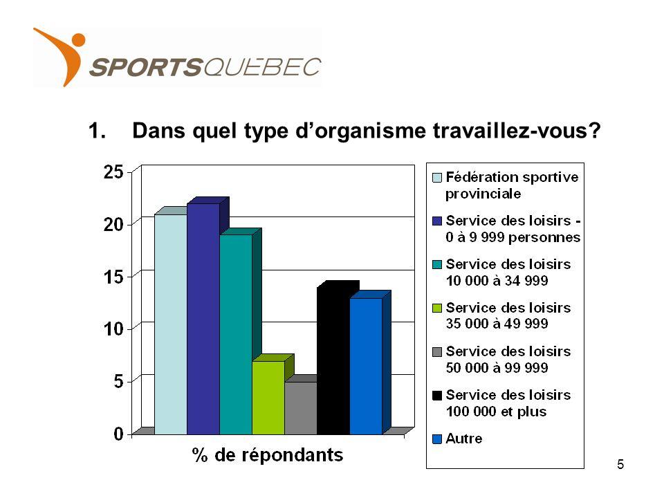 34.Quels sont les principaux défis auxquels fait face votre organisme par rapport au milieu du sport.