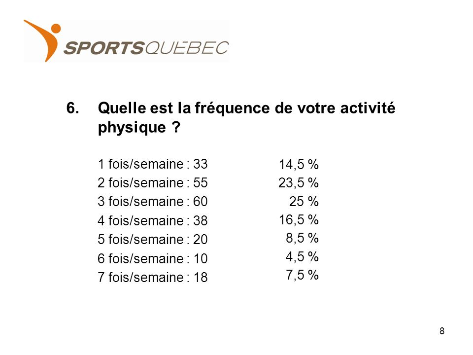 6.Quelle est la fréquence de votre activité physique .