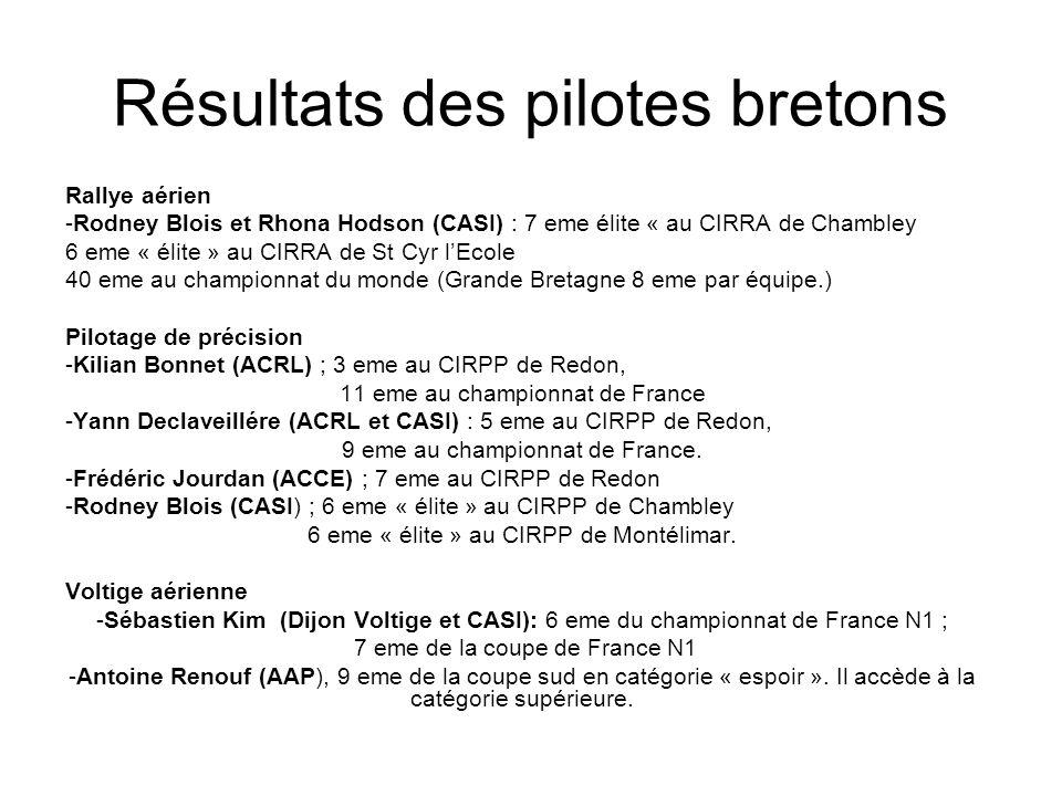 Résultats des pilotes bretons Rallye aérien -Rodney Blois et Rhona Hodson (CASI) : 7 eme élite « au CIRRA de Chambley 6 eme « élite » au CIRRA de St Cyr lEcole 40 eme au championnat du monde (Grande Bretagne 8 eme par équipe.) Pilotage de précision -Kilian Bonnet (ACRL) ; 3 eme au CIRPP de Redon, 11 eme au championnat de France -Yann Declaveillére (ACRL et CASI) : 5 eme au CIRPP de Redon, 9 eme au championnat de France.