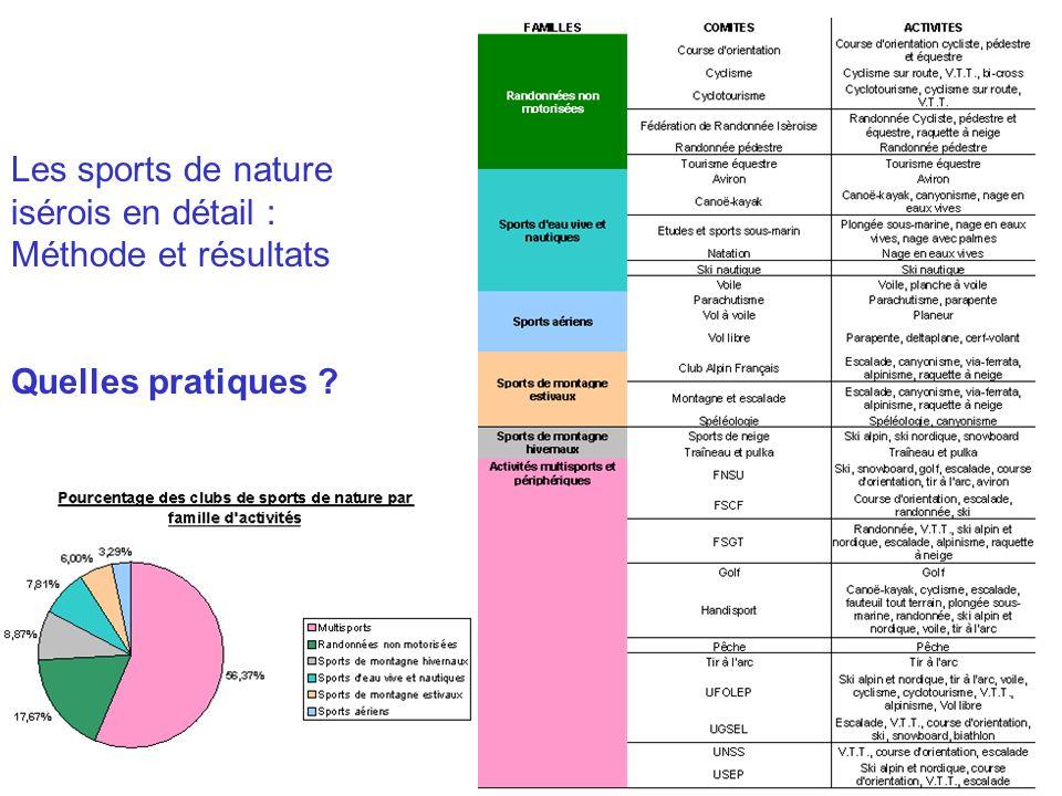 Les sports de nature isérois en détail : Méthode et résultats Quelles pratiques ?