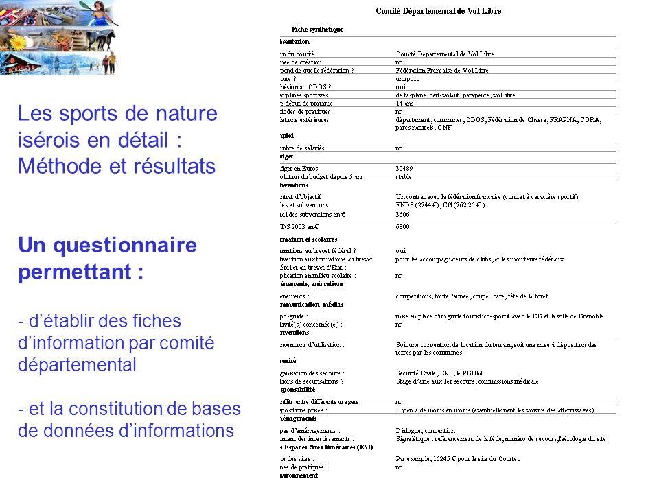 Les sports de nature isérois en détail : Méthode et résultats Un questionnaire permettant : - détablir des fiches dinformation par comité départemental - et la constitution de bases de données dinformations