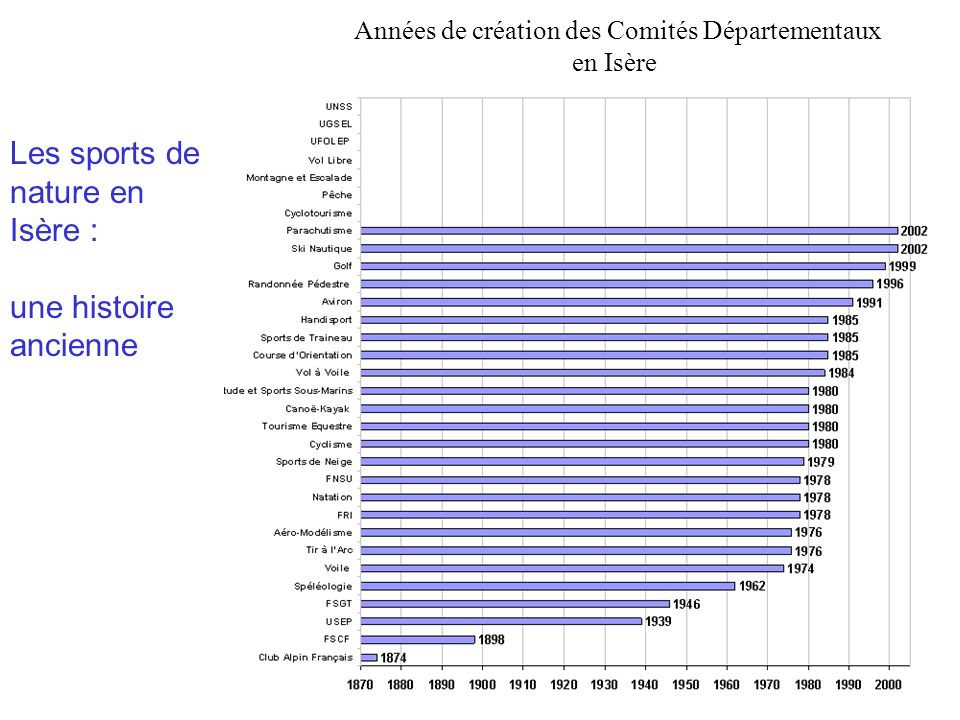 Années de création des Comités Départementaux en Isère Les sports de nature en Isère : une histoire ancienne