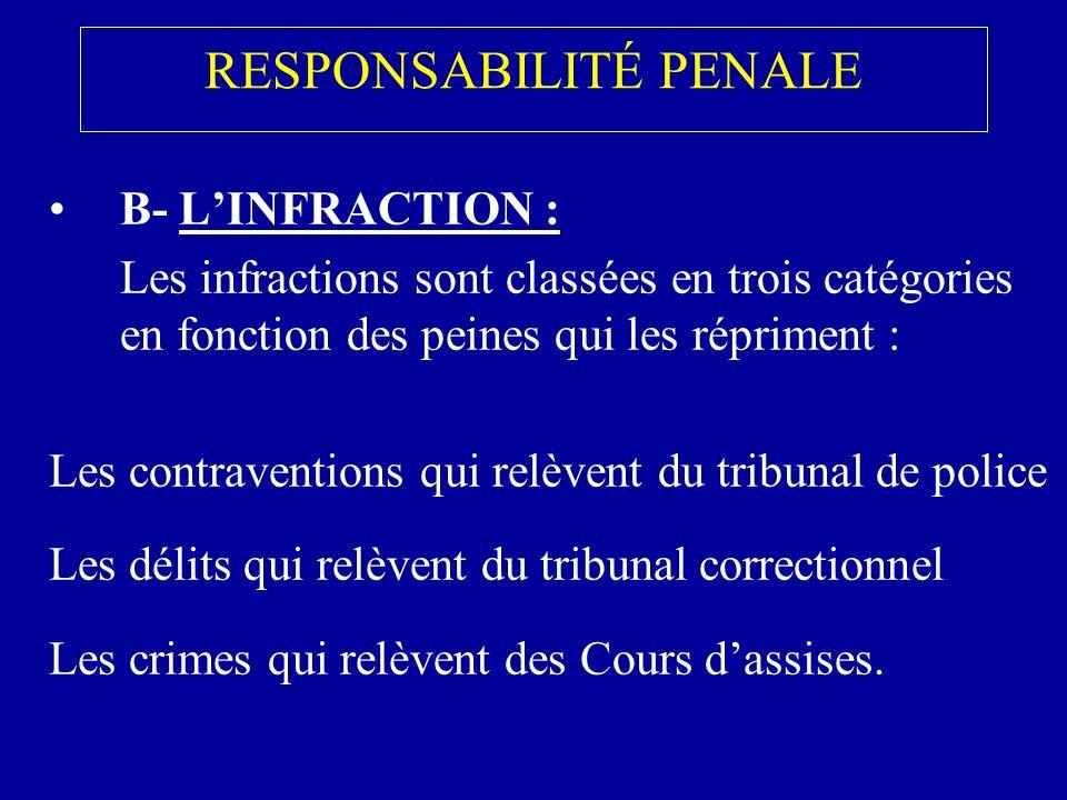 RESPONSABILITÉ PENALE B- LINFRACTION : Les infractions sont classées en trois catégories en fonction des peines qui les répriment : Les contraventions qui relèvent du tribunal de police Les délits qui relèvent du tribunal correctionnel Les crimes qui relèvent des Cours dassises.