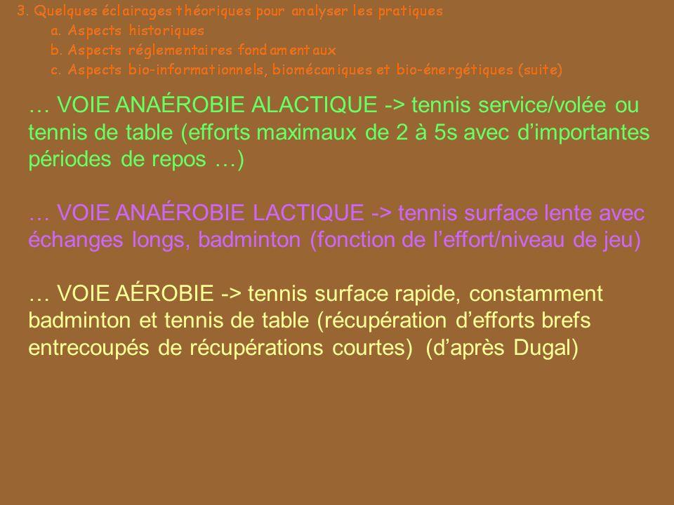 … VOIE ANAÉROBIE ALACTIQUE -> tennis service/volée ou tennis de table (efforts maximaux de 2 à 5s avec dimportantes périodes de repos …) … VOIE ANAÉRO