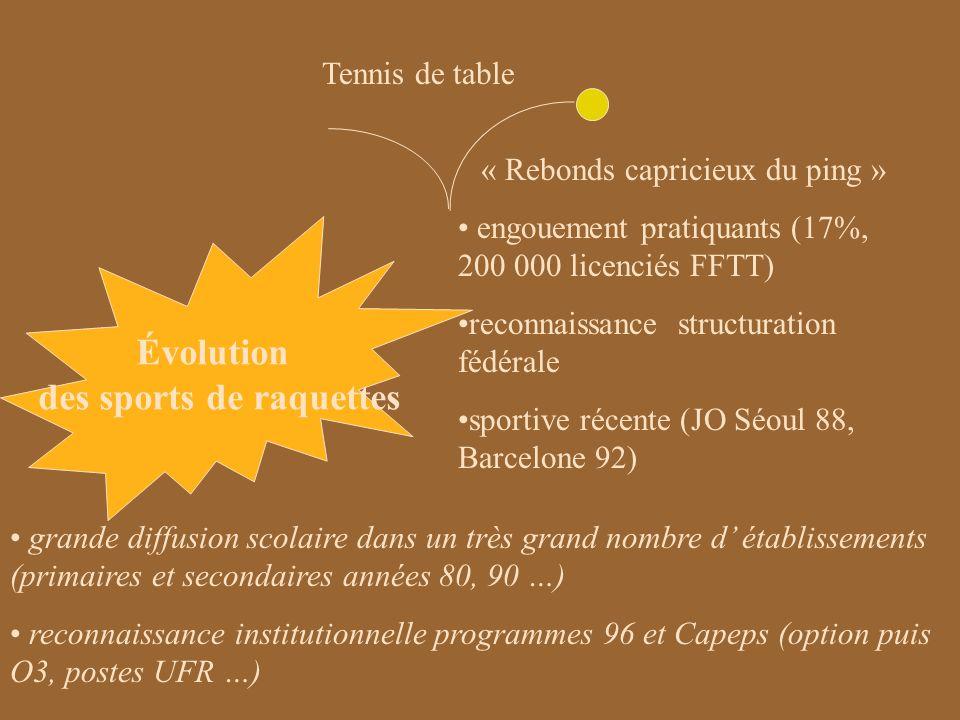 Évolution des sports de raquettes Badminton « Entre fusée et parachute, un projet en émergence … » démarrage tardif, récent engouement pratiquants surtout scolaires … seulement 100 000 licenciés FFBA .