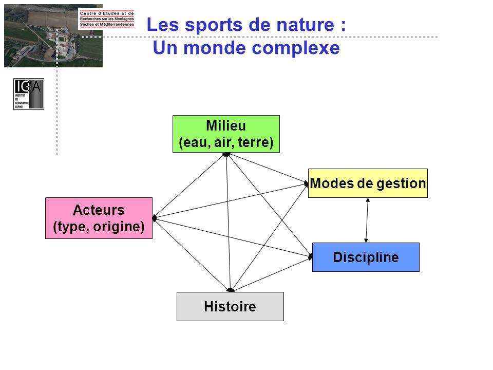 Les sports de nature : Un monde complexe Acteurs (type, origine) Histoire Discipline Modes de gestion Milieu (eau, air, terre)