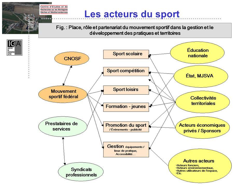 Les acteurs du sport Fig. : Place, rôle et partenariat du mouvement sportif dans la gestion et le développement des pratiques et territoires