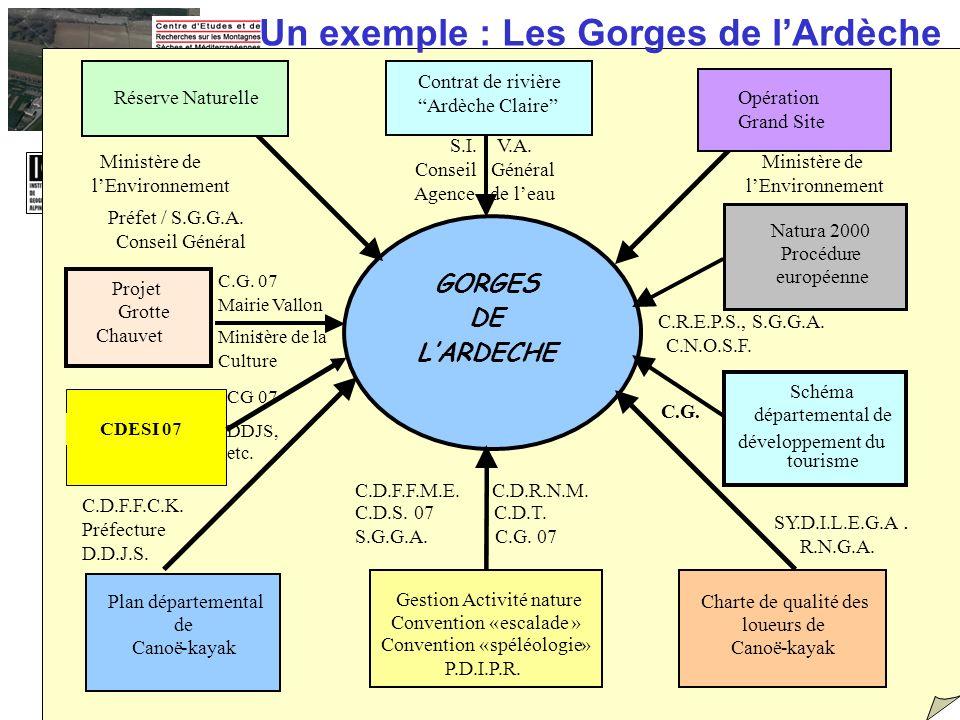 GORGES DE LARDECHE SY.D.I.L.E.G.A. R.N.G.A. C.D.F.F.C.K. Préfecture D.D.J.S. Ministère de lEnvironnement S.I. V.A. Conseil Général Agence de leau Mini