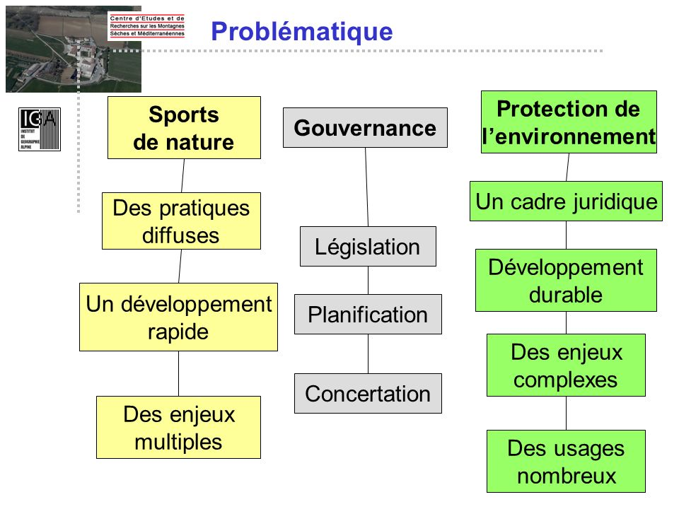 Sports de nature Protection de lenvironnement Un développement rapide Un cadre juridique Des pratiques diffuses Développement durable Des enjeux multi