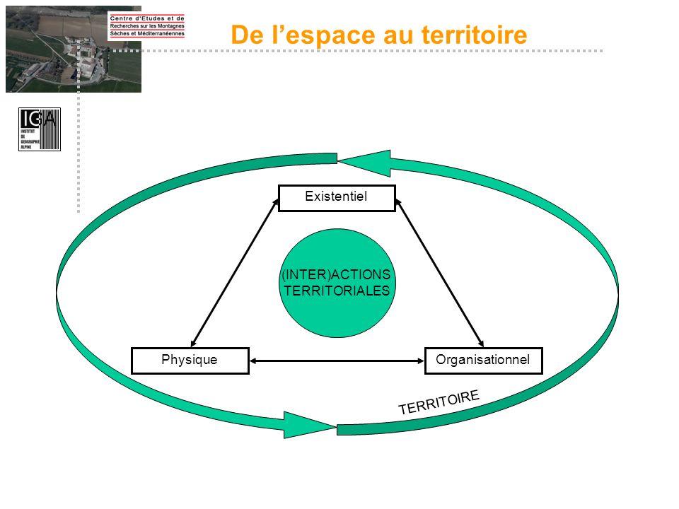 Existentiel PhysiqueOrganisationnel (INTER)ACTIONS TERRITORIALES TERRITOIRE De lespace au territoire