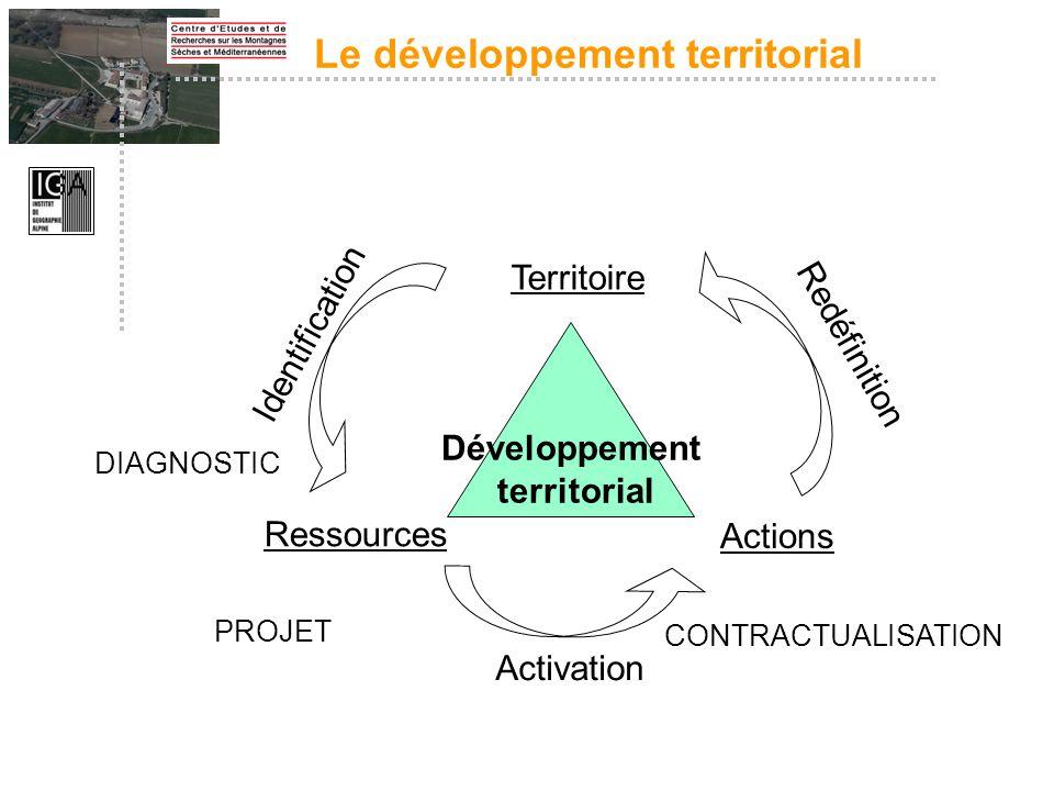 Développement territorial Actions Ressources Territoire Activation Identification Redéfinition DIAGNOSTIC CONTRACTUALISATION PROJET Le développement t
