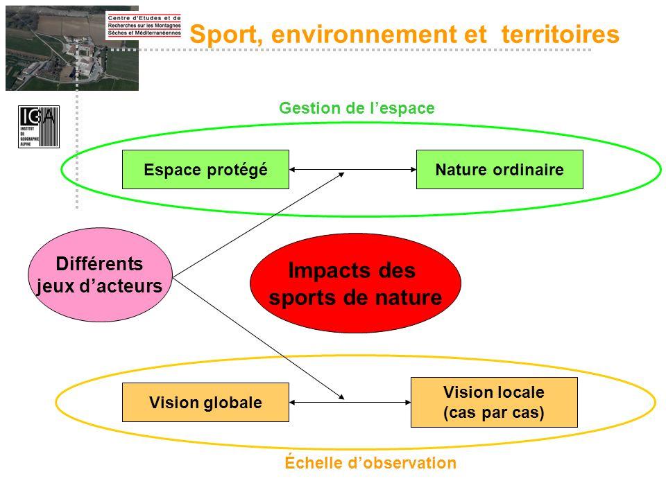 Sport, environnement et territoires Espace protégéNature ordinaire Impacts des sports de nature Gestion de lespace Vision locale (cas par cas) Vision