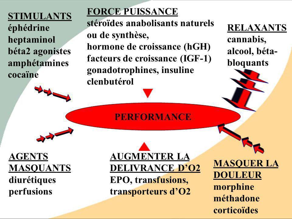 PERFORMANCE STIMULANTS éphédrine heptaminol béta2 agonistes amphétamines cocaïne FORCE PUISSANCE stéroïdes anabolisants naturels ou de synthèse, hormo