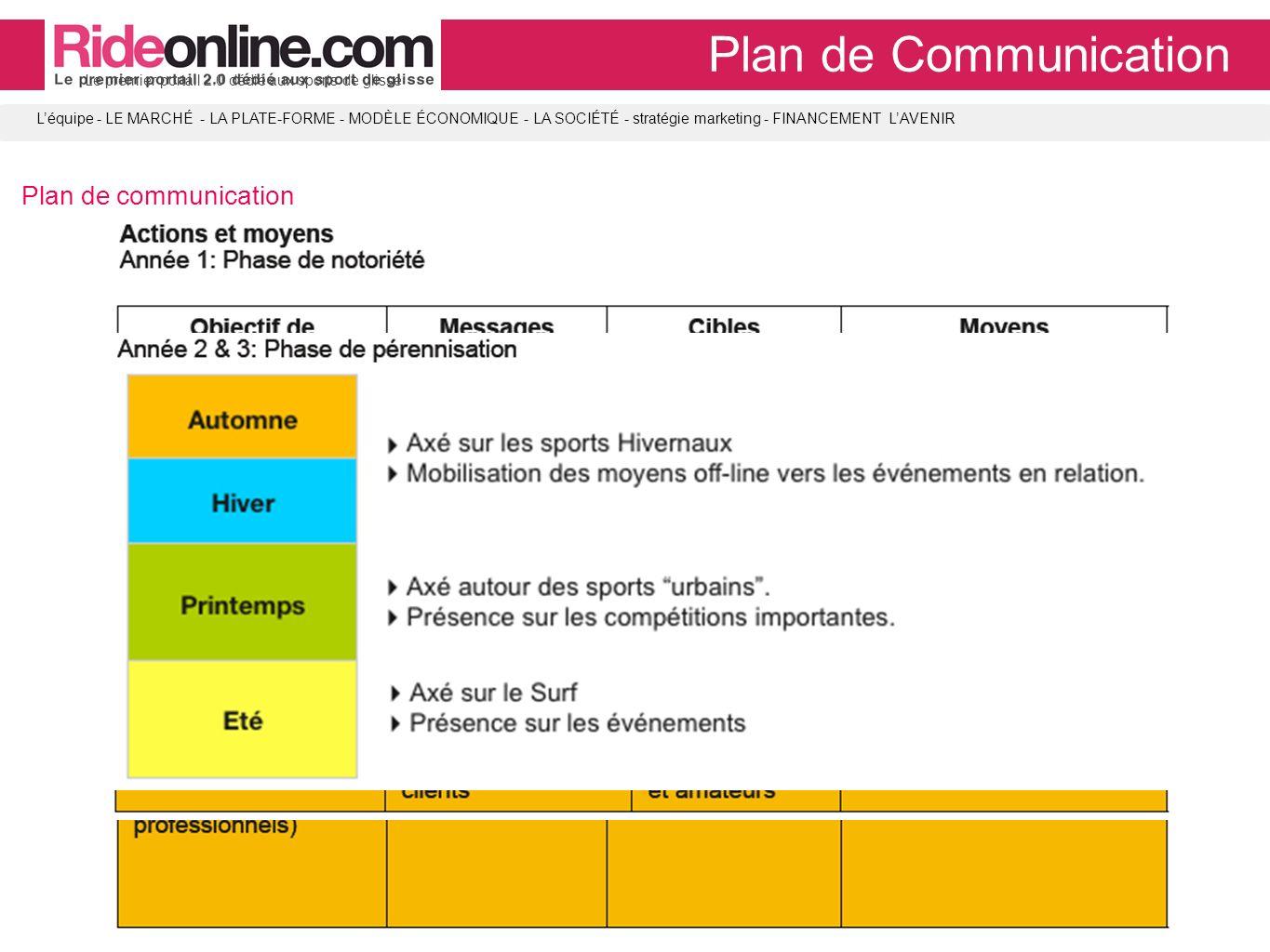 LA SOCIÉTÉ Plan de Communication Plan de communication Le premier portail 2.0 dédié aux sports de glisse Léquipe - LE MARCHÉ - LA PLATE-FORME - MODÈLE ÉCONOMIQUE - LA SOCIÉTÉ - stratégie marketing - FINANCEMENT LAVENIR