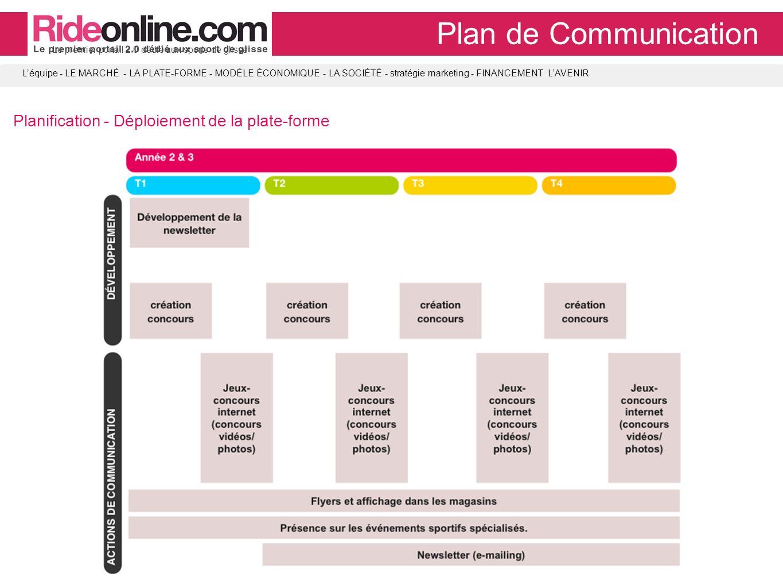 LA SOCIÉTÉ Plan de Communication Planification - Déploiement de la plate-forme Le premier portail 2.0 dédié aux sports de glisse Léquipe - LE MARCHÉ - LA PLATE-FORME - MODÈLE ÉCONOMIQUE - LA SOCIÉTÉ - stratégie marketing - FINANCEMENT LAVENIR