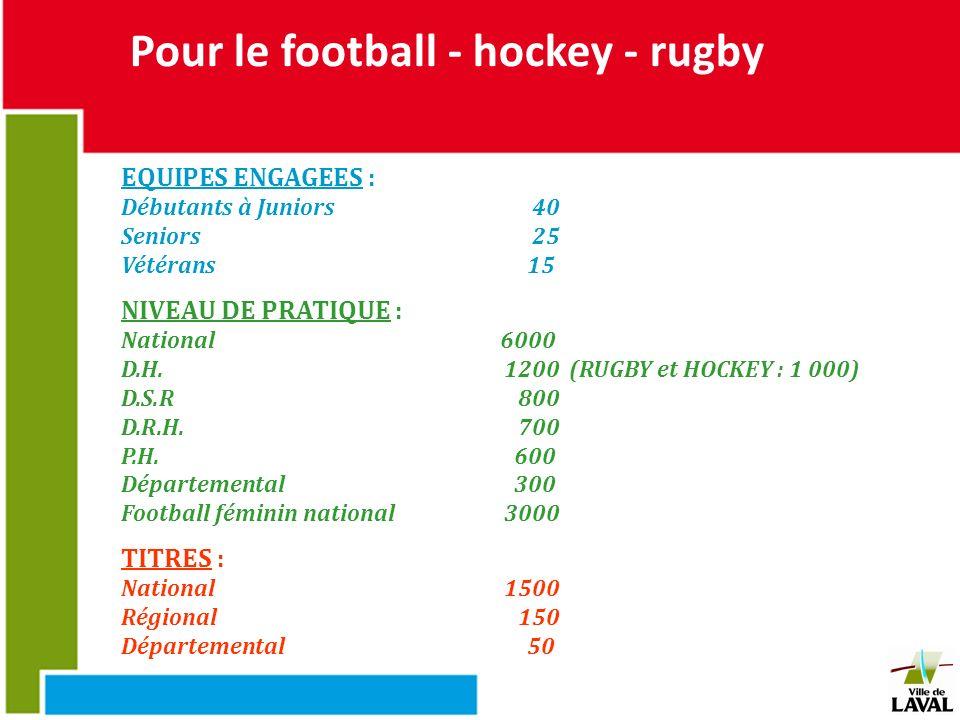 Pour le football - hockey - rugby EQUIPES ENGAGEES : Débutants à Juniors40 Seniors25 Vétérans15 NIVEAU DE PRATIQUE : National6000 D.H. 1200 (RUGBY et