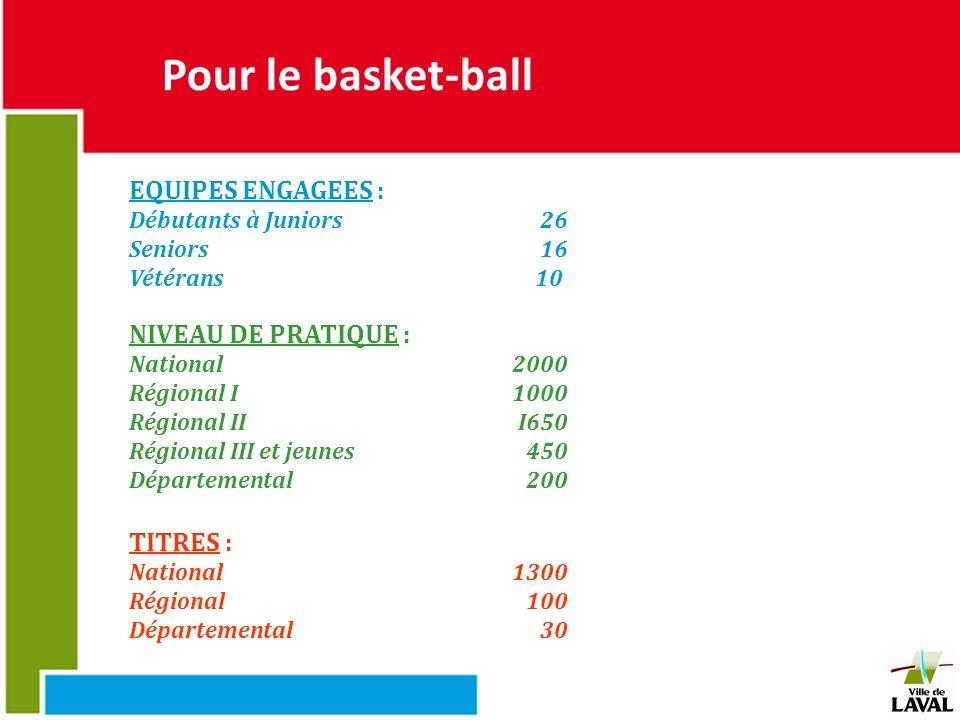 Pour le basket-ball EQUIPES ENGAGEES : Débutants à Juniors26 Seniors 16 Vétérans10 TITRES : National1300 Régional100 Départemental30 NIVEAU DE PRATIQU