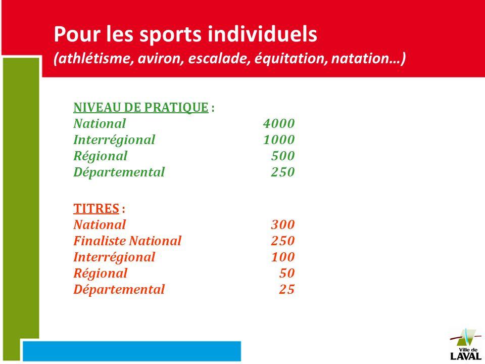 Pour les sports individuels (athlétisme, aviron, escalade, équitation, natation…) NIVEAU DE PRATIQUE : National4000 Interrégional1000 Régional 500 Dép