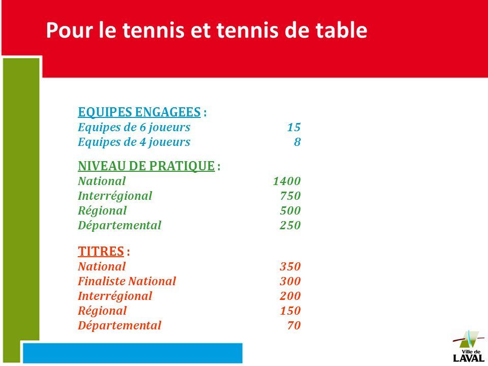 Pour le tennis et tennis de table EQUIPES ENGAGEES : Equipes de 6 joueurs15 Equipes de 4 joueurs8 NIVEAU DE PRATIQUE : National1400 Interrégional 750