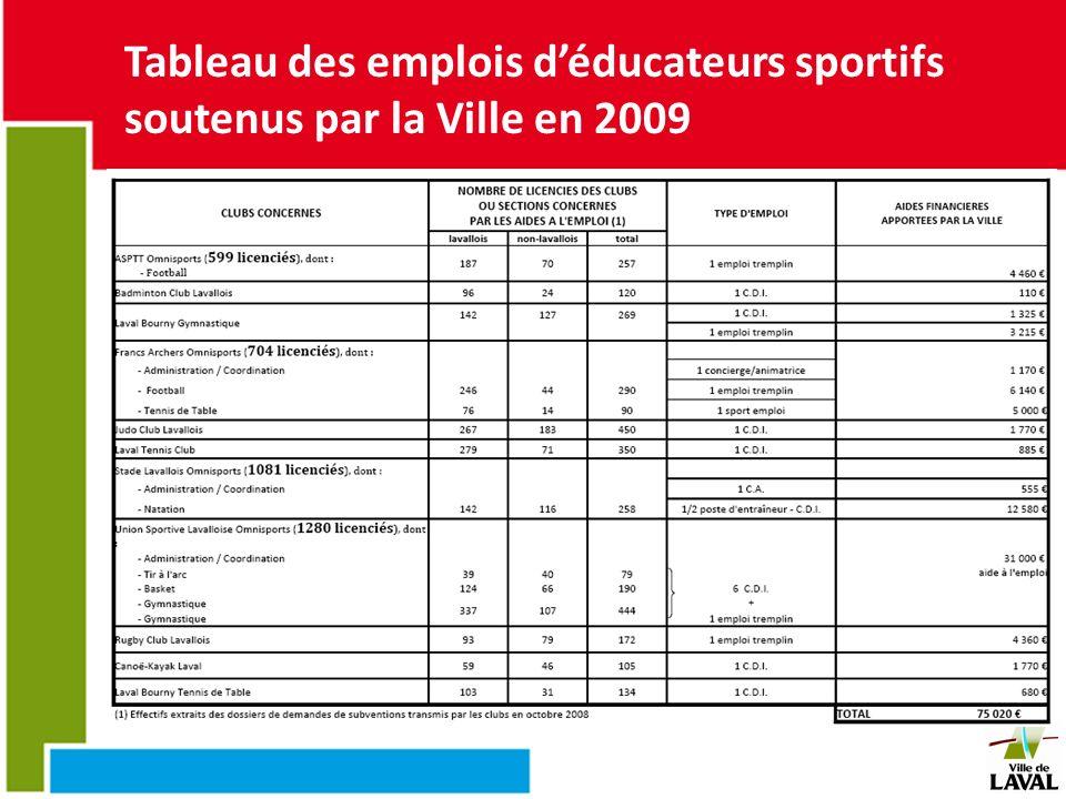 Tableau des emplois déducateurs sportifs soutenus par la Ville en 2009
