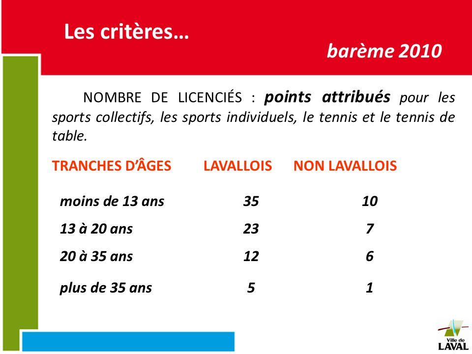 CRITERES D'ATTRIBUTION Les critères… barème 2010 TRANCHES DÂGES LAVALLOIS NON LAVALLOIS NOMBRE DE LICENCIÉS : points attribués pour les sports collect
