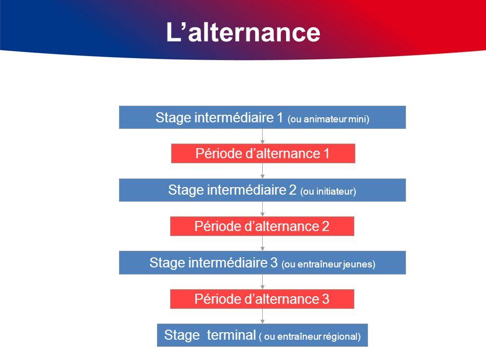 Stage intermédiaire 1 (ou animateur mini) Stage intermédiaire 2 (ou initiateur) Stage intermédiaire 3 (ou entraîneur jeunes) Stage terminal ( ou entra