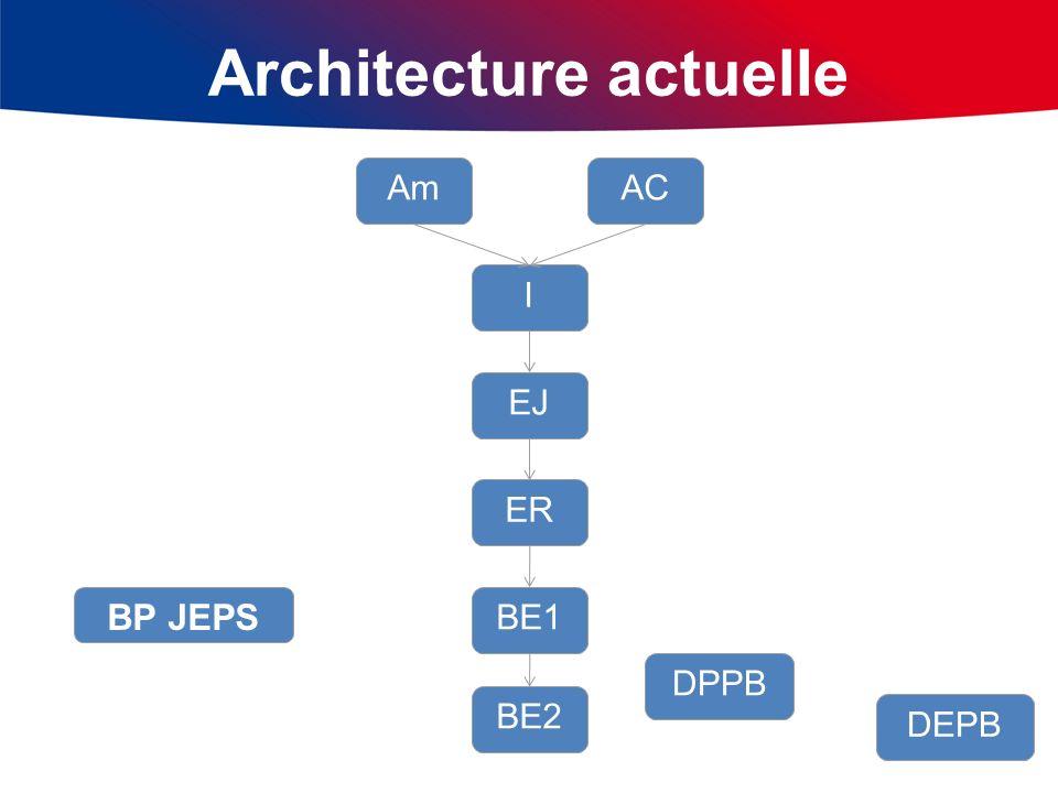 Les nouveaux diplômes De nouveaux diplômes sont apparus: le BP JEPS décret du 31 août 2001 Spécialité « Sports Collectifs » décret du 7 juillet 2006.