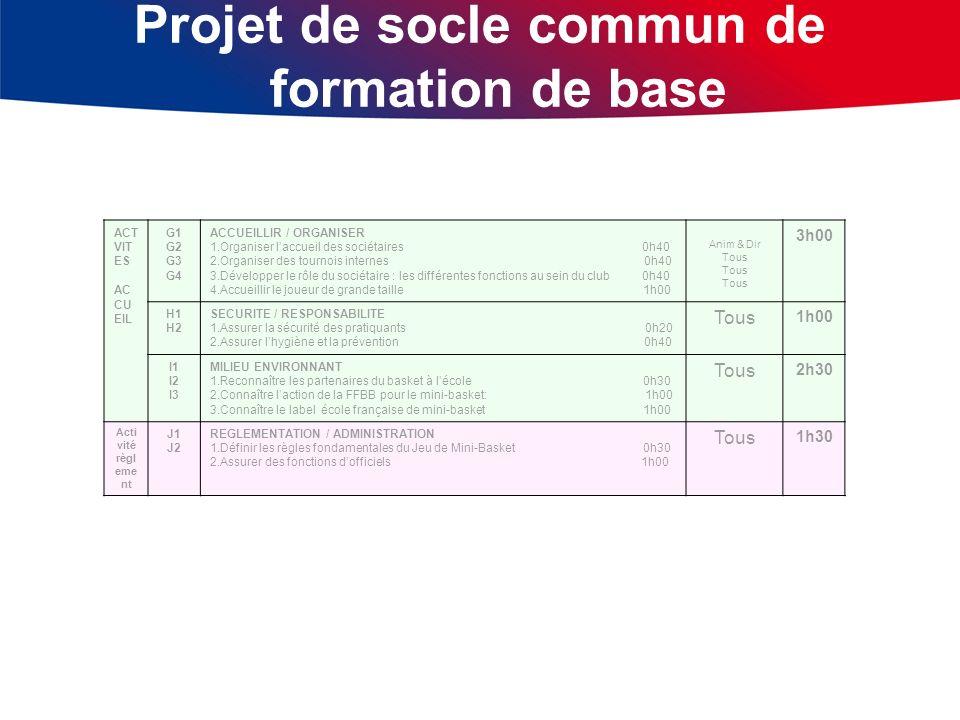 Projet de socle commun de formation de base ACT VIT ES AC CU EIL G1 G2 G3 G4 ACCUEILLIR / ORGANISER 1.Organiser laccueil des sociétaires 0h40 2.Organi