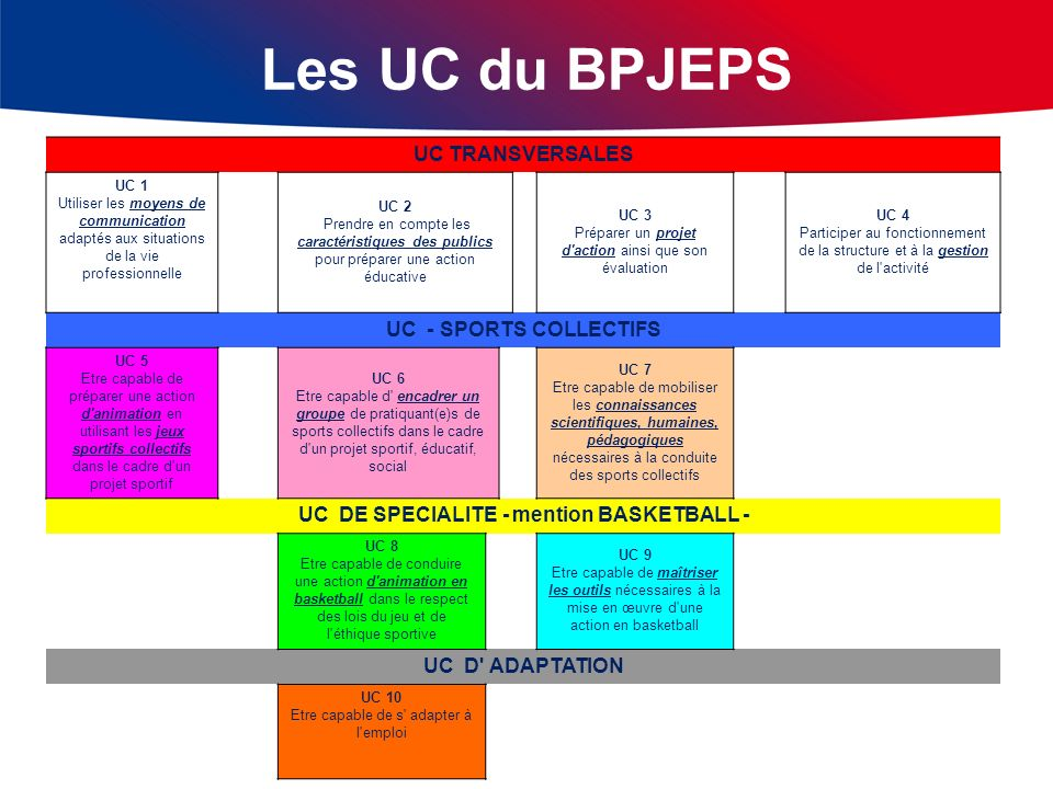 Les UC du BPJEPS UC TRANSVERSALES UC 1 Utiliser les moyens de communication adaptés aux situations de la vie professionnelle UC 2 Prendre en compte le