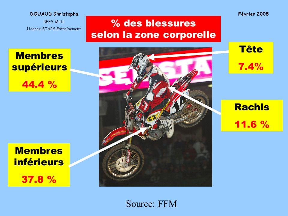 DOUAUD Christophe BEES Moto Licence STAPS Entraînement Février 2005 Source: FFM % des blessures selon la zone corporelle Membres supérieurs 44.4 % Mem