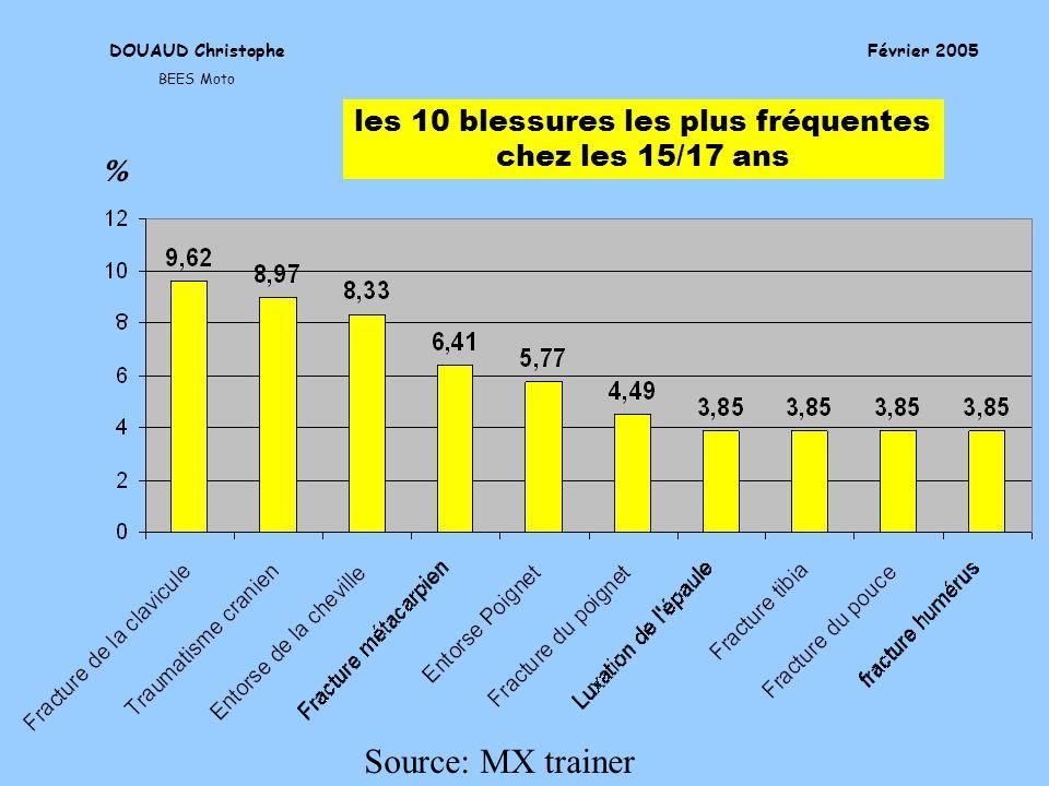 DOUAUD Christophe BEES Moto Licence STAPS Entraînement Février 2005 les 10 blessures les plus fréquentes chez les 15/17 ans Source: MX trainer