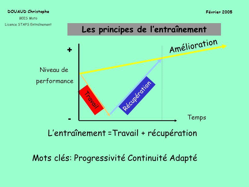Les principes de lentraînement DOUAUD Christophe BEES Moto Licence STAPS Entraînement Février 2005 Lentraînement =Travail + récupération Mots clés: Pr