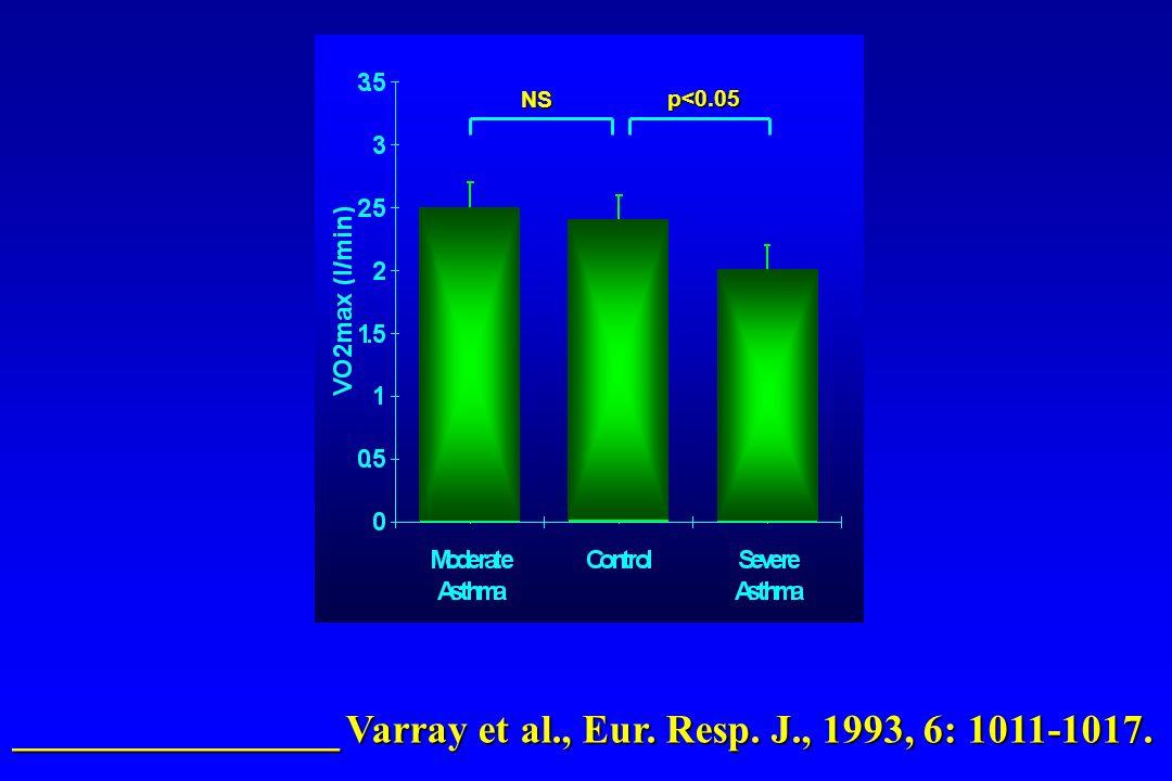 NS p<0.05 ________________ Varray et al., Eur. Resp. J., 1993, 6: 1011-1017.
