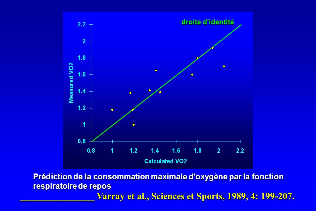 Prédiction de la consommation maximale d'oxygène par la fonction respiratoire de repos ________________ Varray et al., Sciences et Sports, 1989, 4: 19