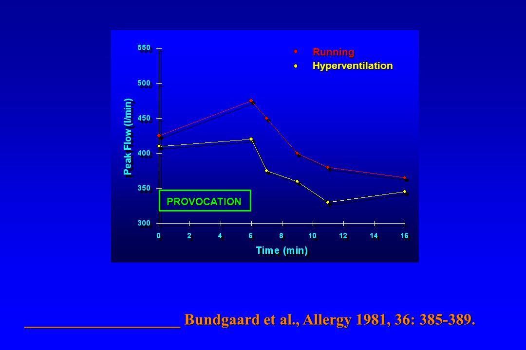 Running Hyperventilation PROVOCATION ____________________ Bundgaard et al., Allergy 1981, 36: 385-389.
