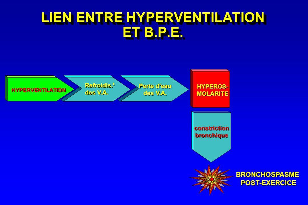 LIEN ENTRE HYPERVENTILATION ET B.P.E. HYPERVENTILATION Refroidis. t des V.A. Perte d'eau des V.A. HYPEROS-MOLARITE constrictionbronchique BRONCHOSPASM