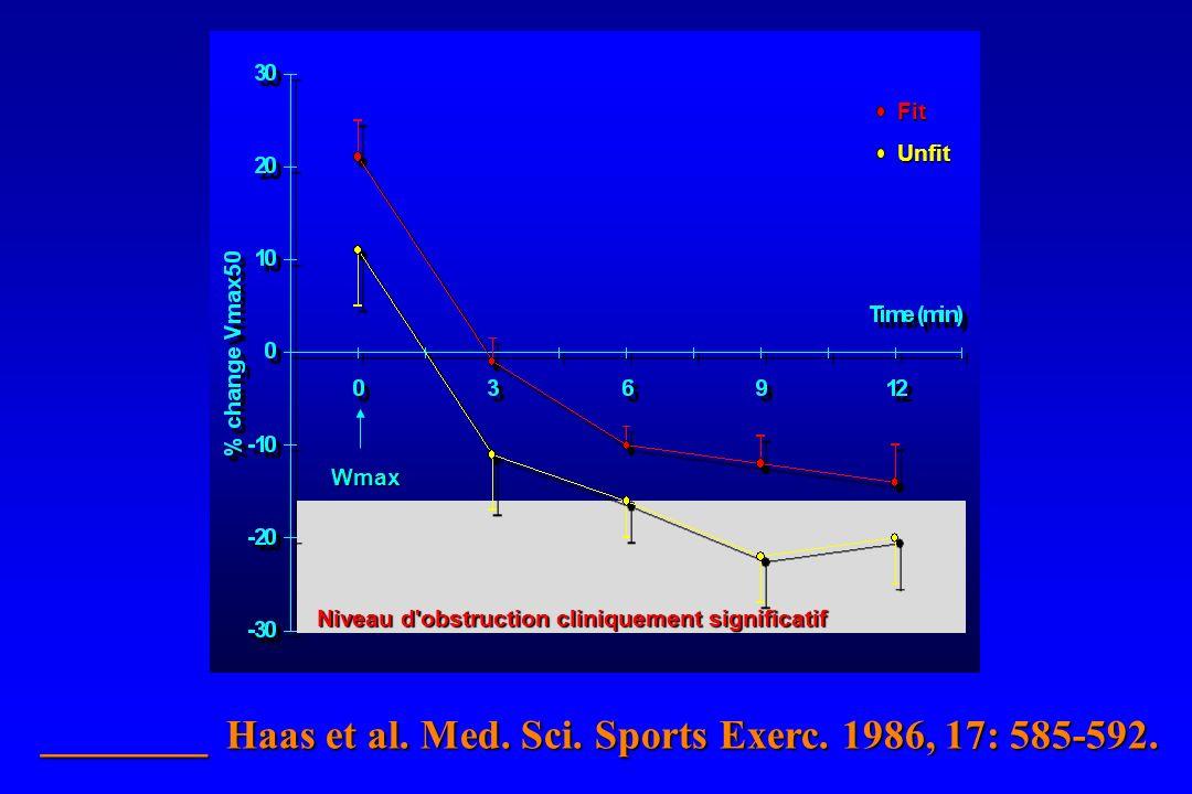 ________ Haas et al. Med. Sci. Sports Exerc. 1986, 17: 585-592. Unfit Fit Wmax Niveau d'obstruction cliniquement significatif