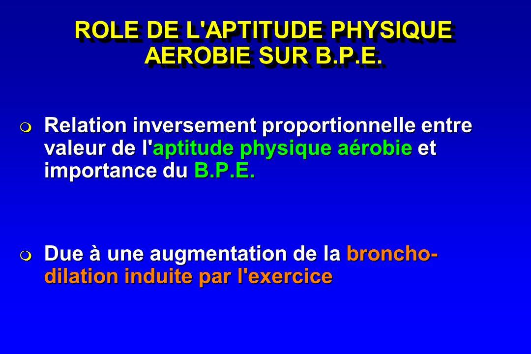 ROLE DE L'APTITUDE PHYSIQUE AEROBIE SUR B.P.E. Relation inversement proportionnelle entre valeur de l'aptitude physique aérobie et importance du B.P.E
