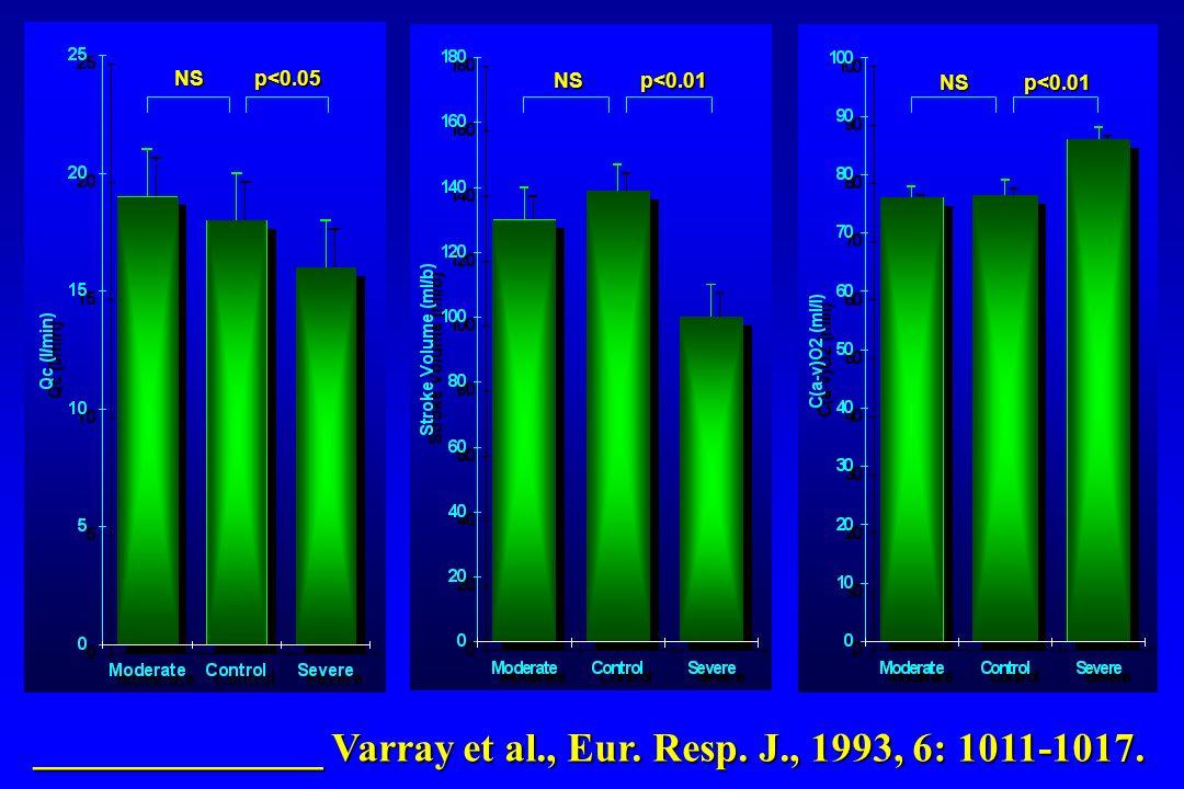 ______________ Varray et al., Eur. Resp. J., 1993, 6: 1011-1017. NSp<0.05 NSp<0.01 NSp<0.01