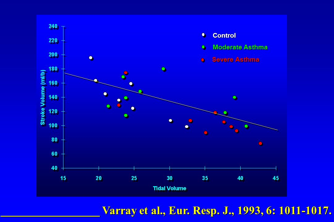 Control Moderate Asthma Severe Asthma _________________ Varray et al., Eur. Resp. J., 1993, 6: 1011-1017.