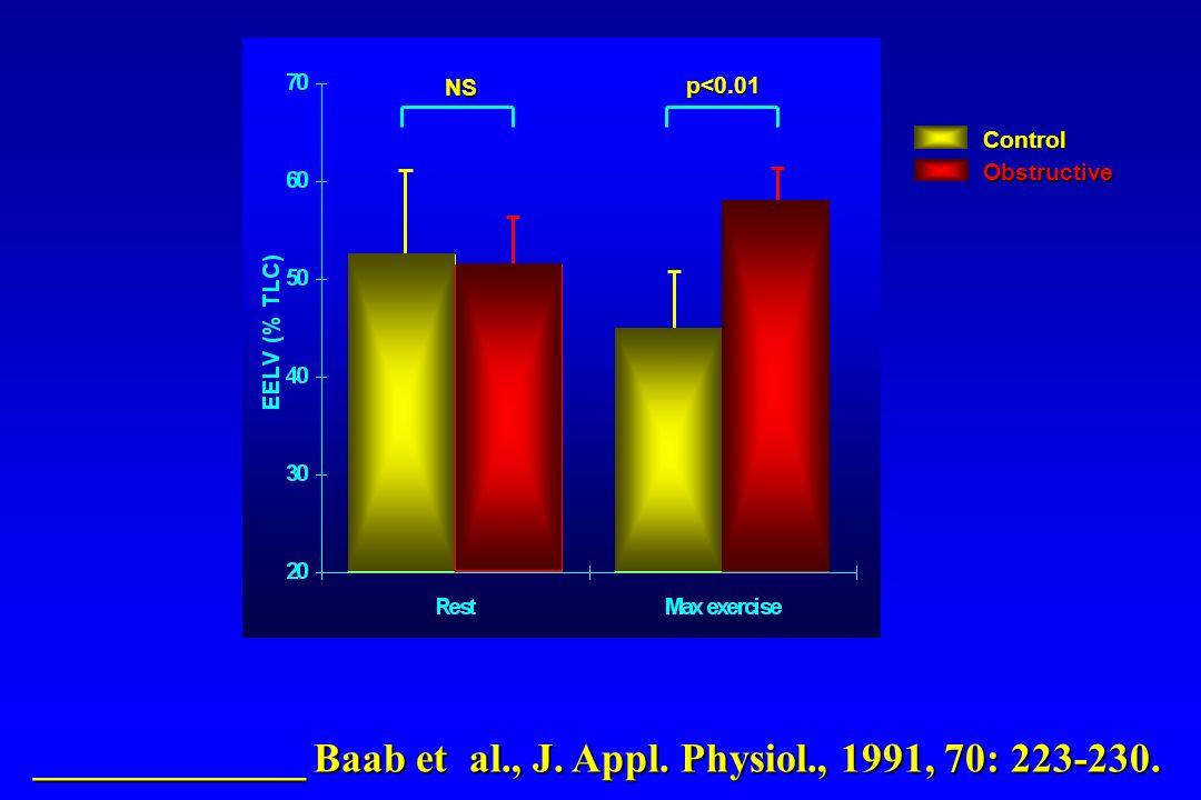_____________ Baab et al., J. Appl. Physiol., 1991, 70: 223-230. NS p<0.01 ControlObstructive